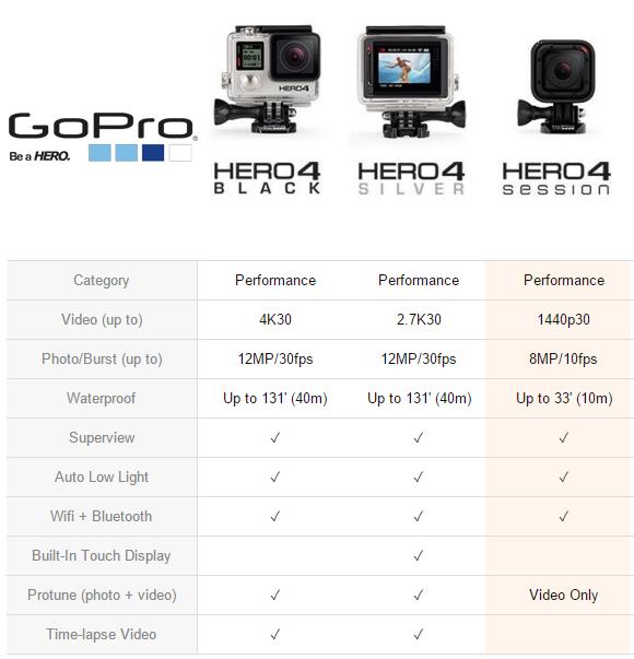 gopro comparison chart